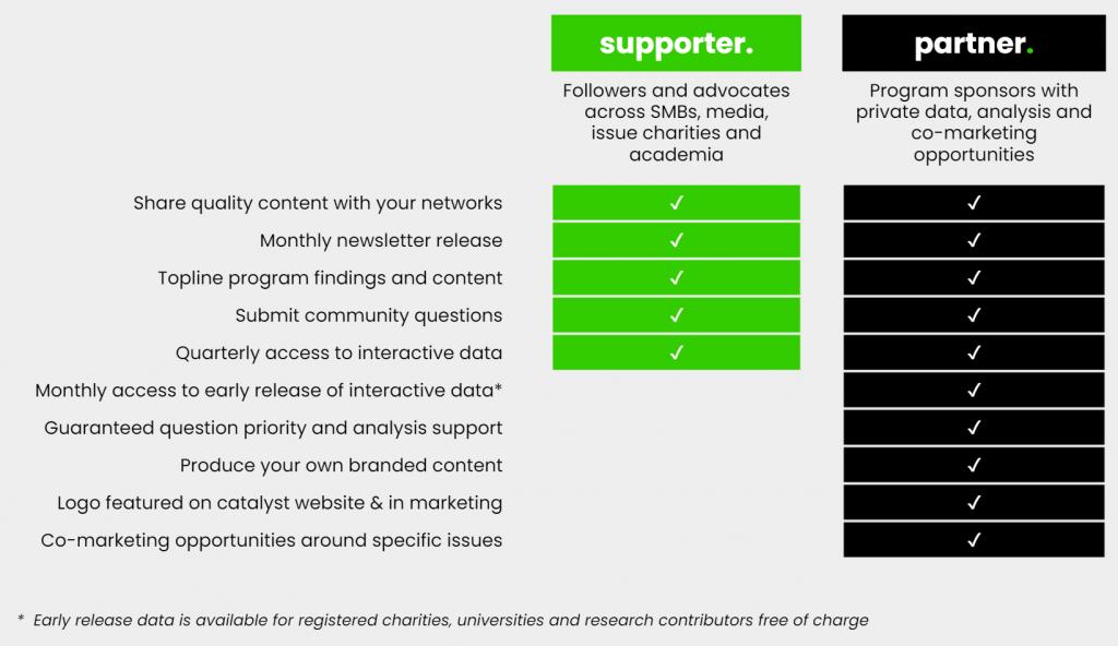 catalyst partner benefits